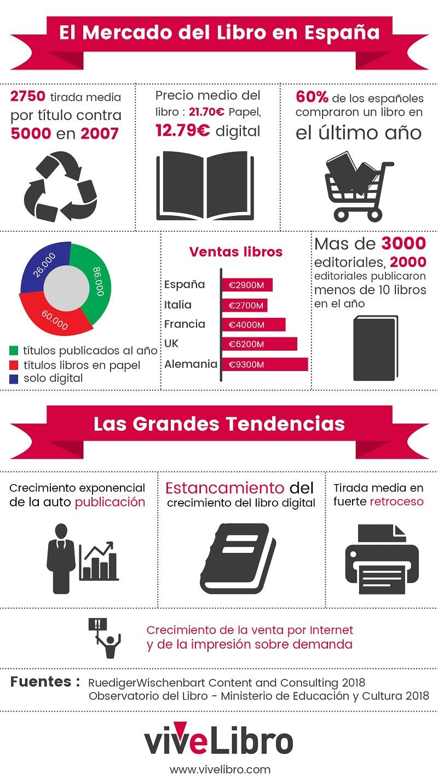 Infografia, mercado editorial de los libros 2018